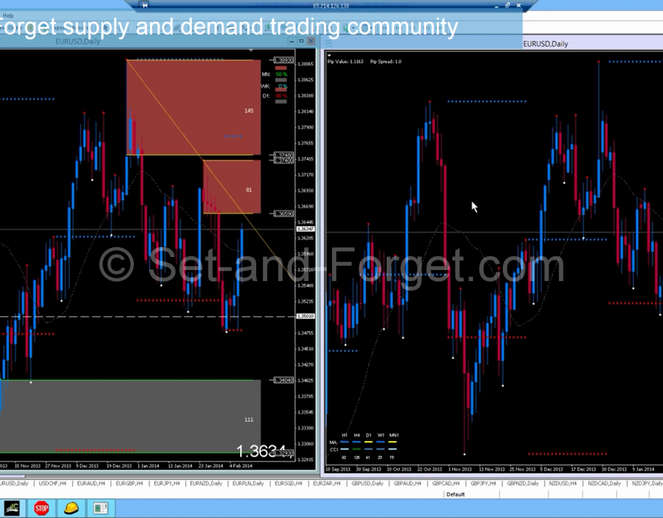 Supply and Demand Tools & Indicators | Supply and Demand Methodologies