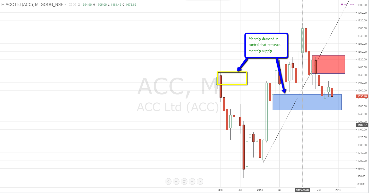 ACC_Monthly