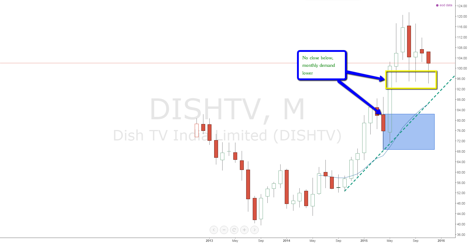 dishtv_monthly