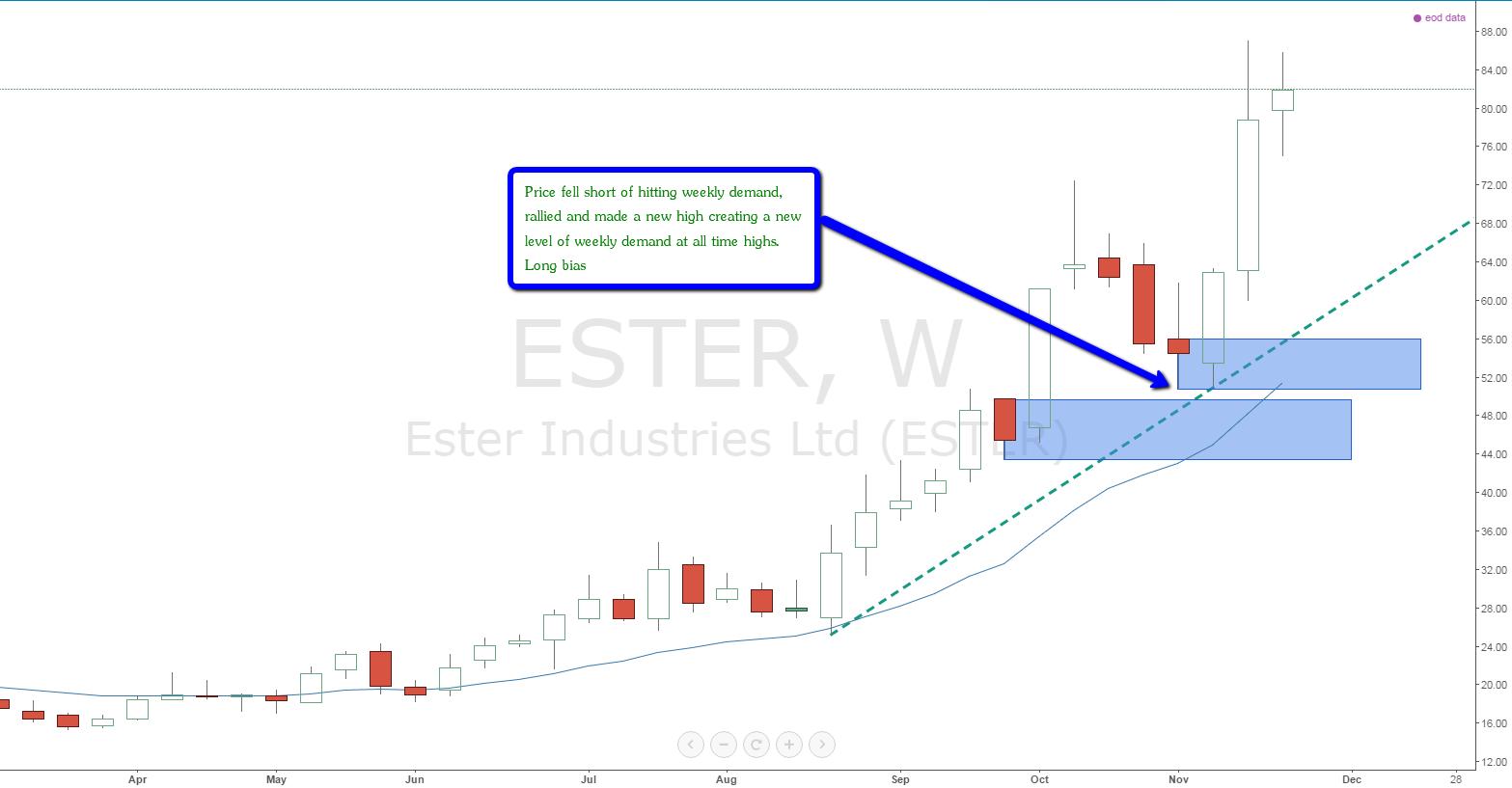 ester_weekly