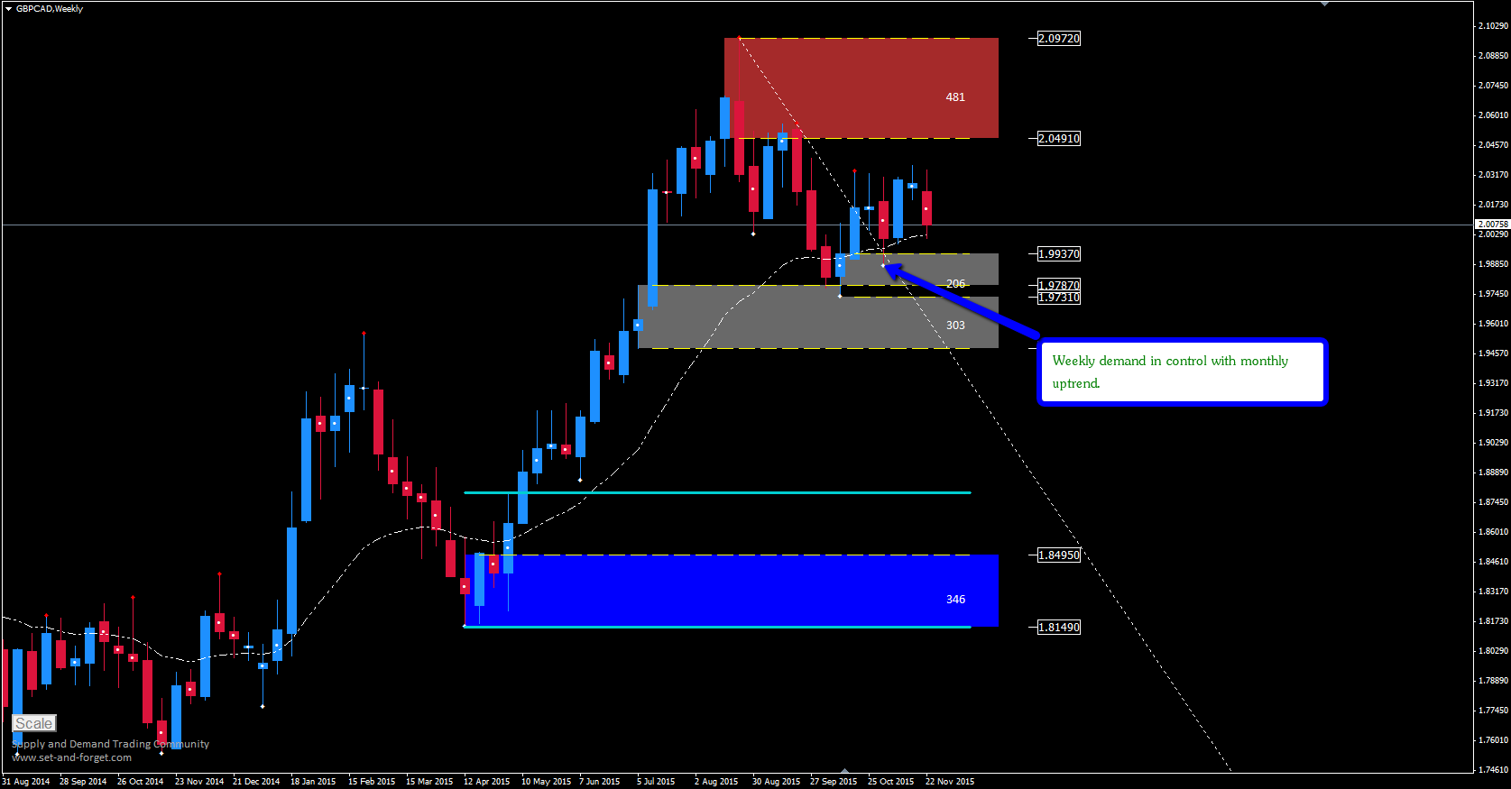 gbpcad_weekly