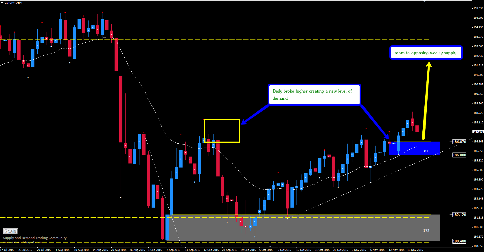 gbpjpy_daily