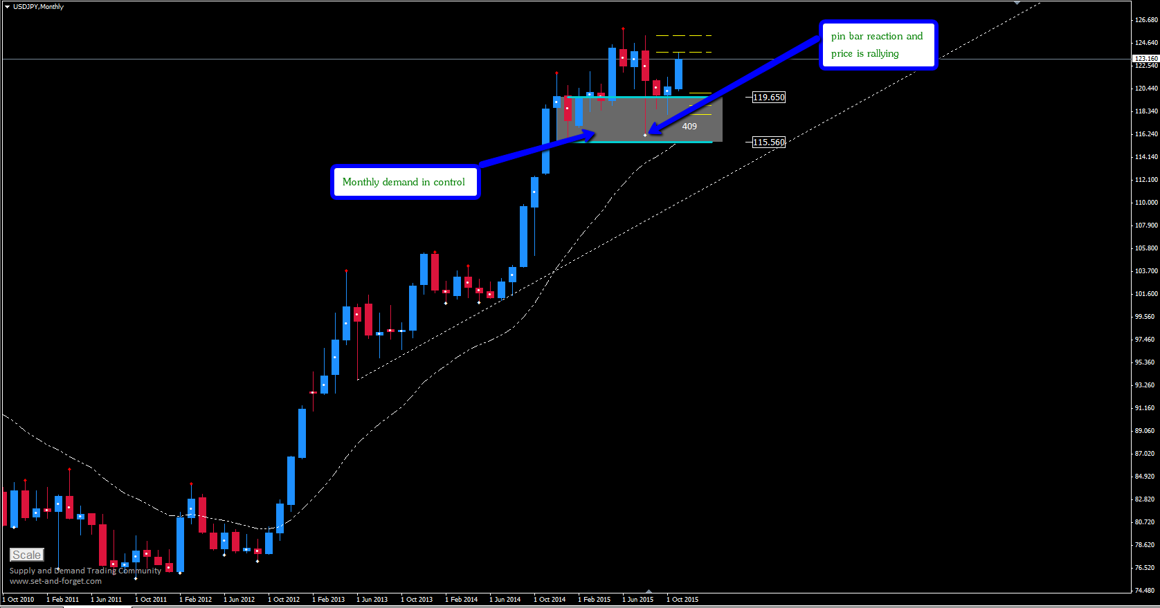 usdjpy_monthly