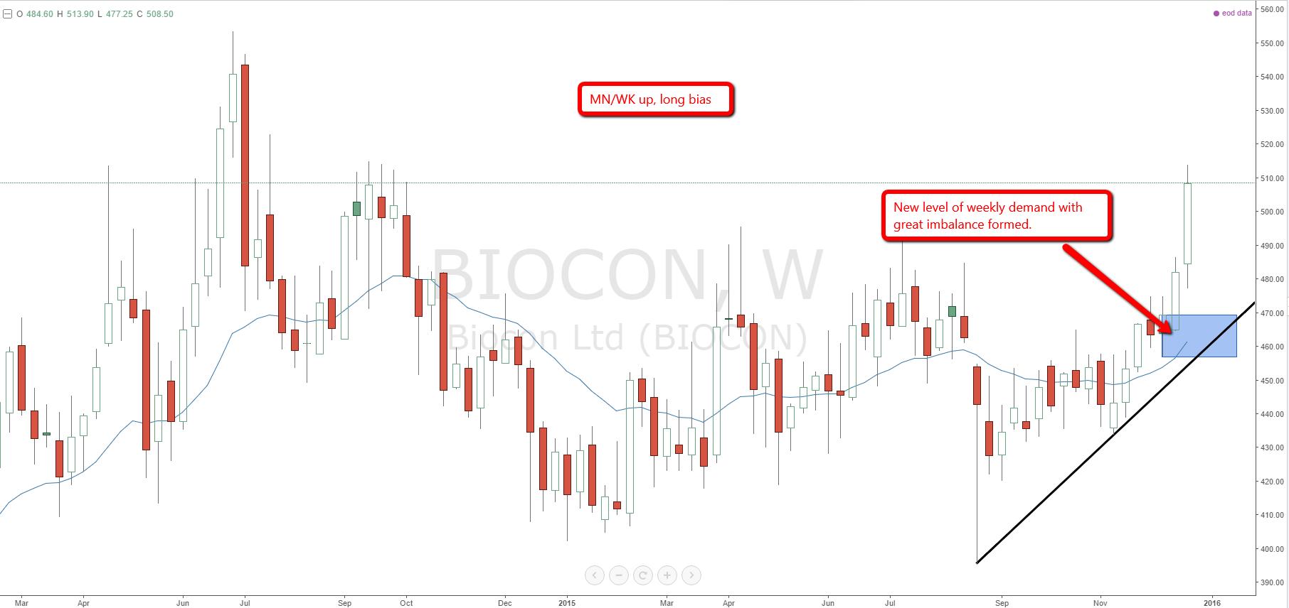 biocon_weekly