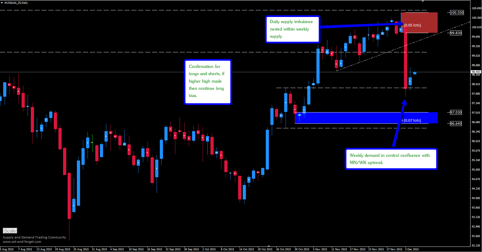 dxy_d1
