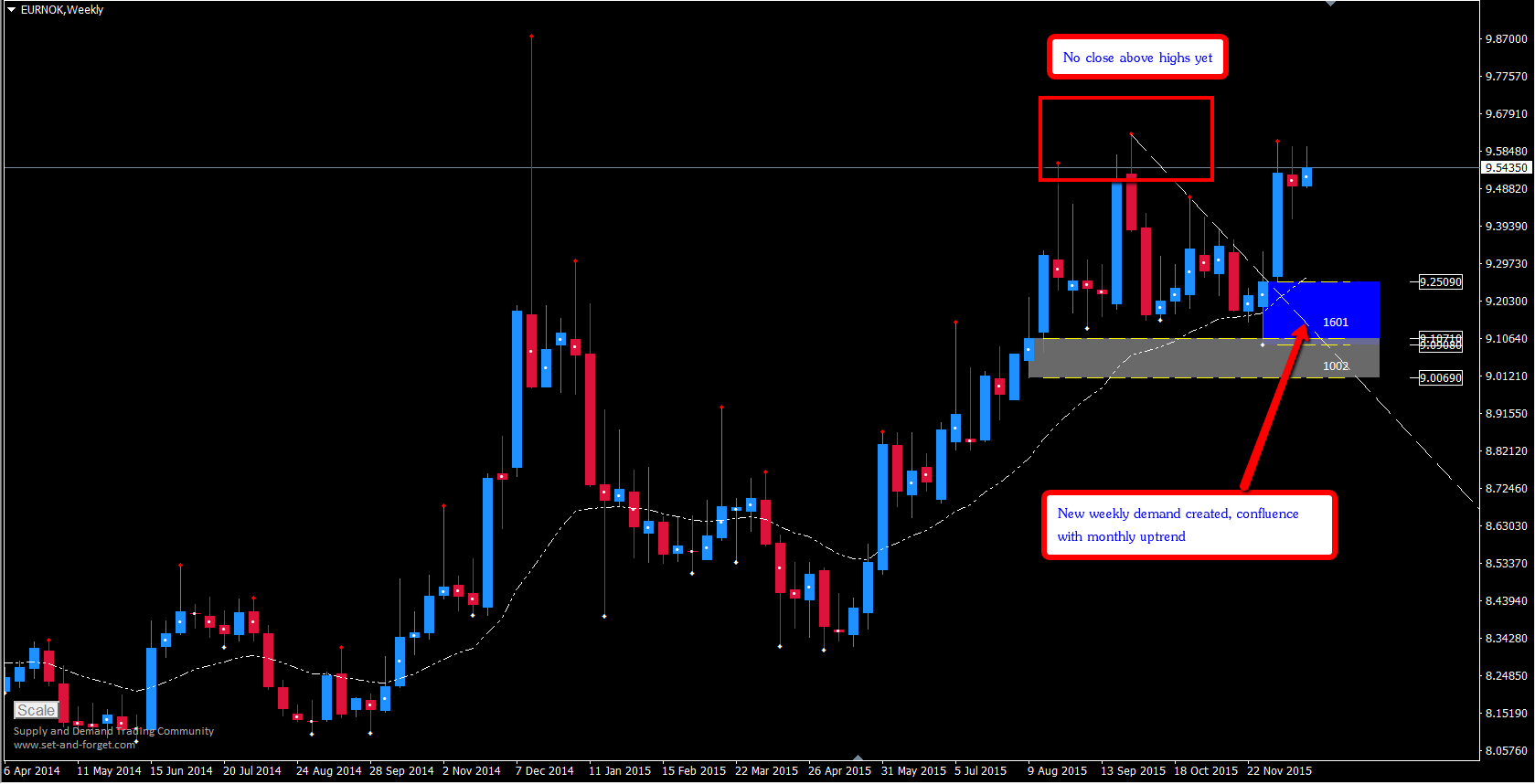 Forex tp