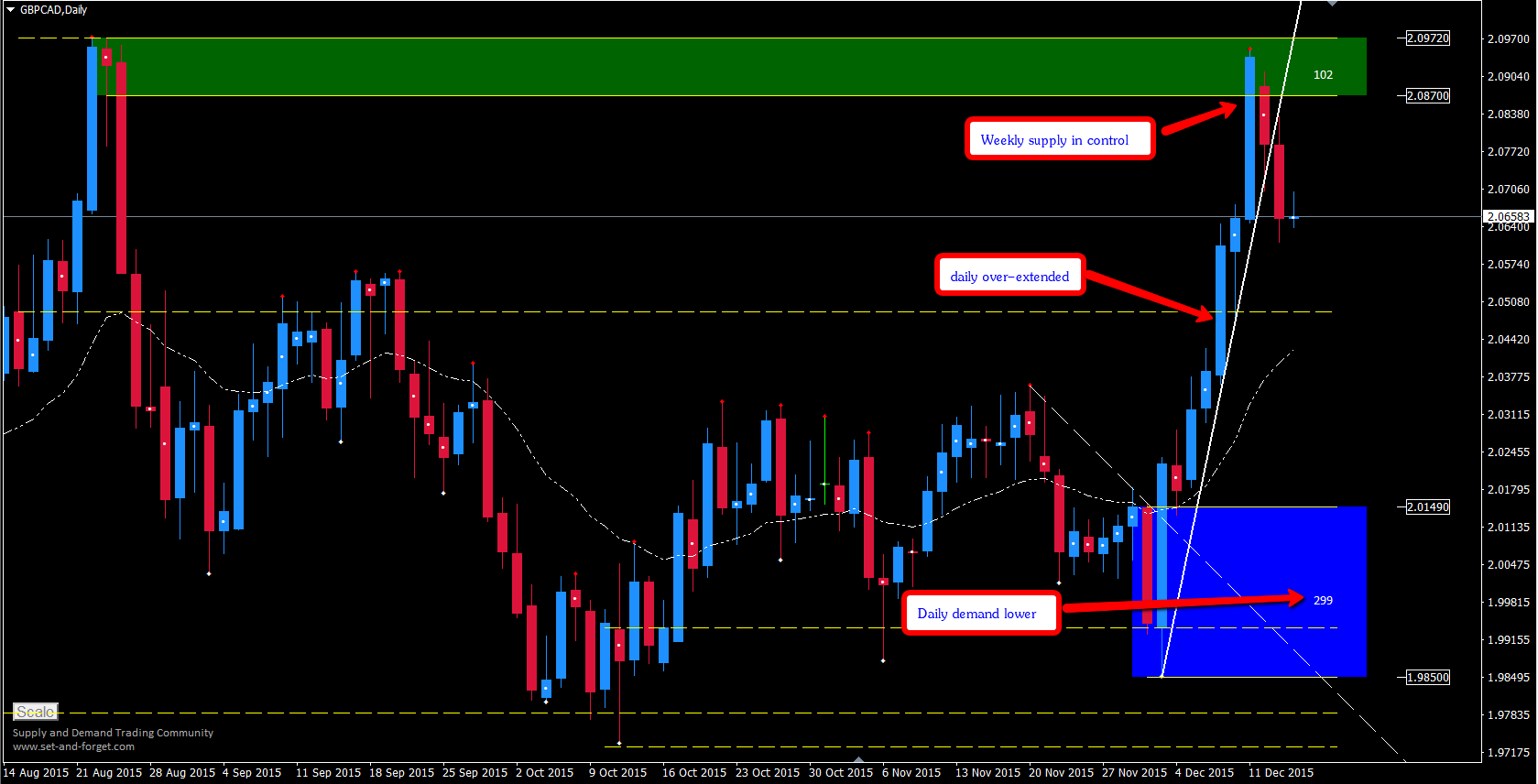 gbpcad_daily