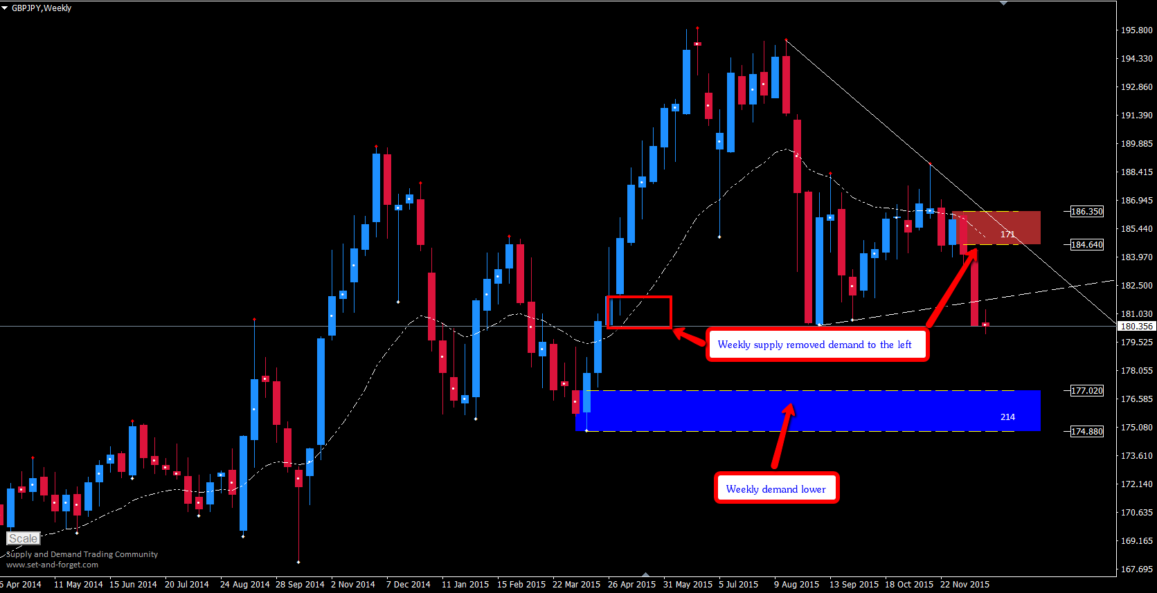gbpjpy_weekly_001