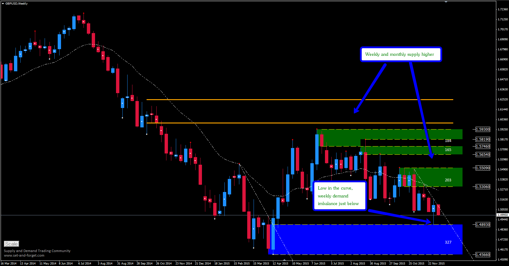gbpusd_weekly