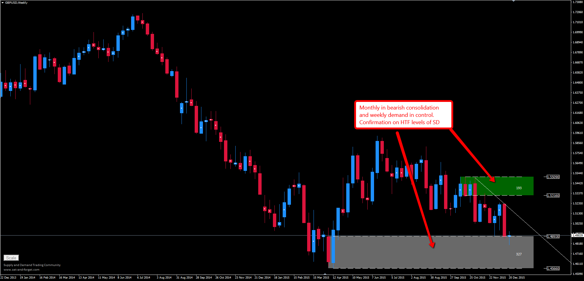 gbpusd_weekly_001