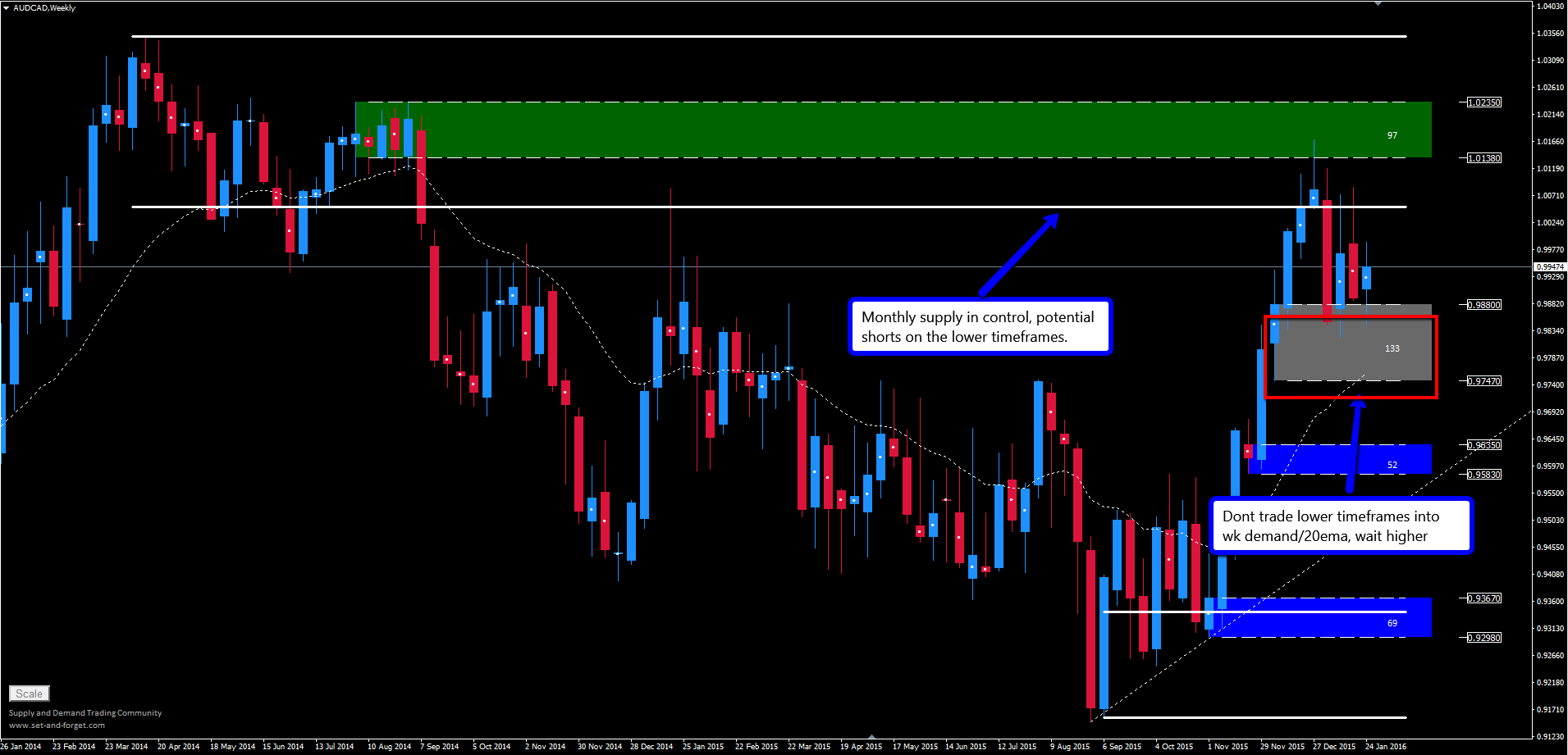 audcad_weekly