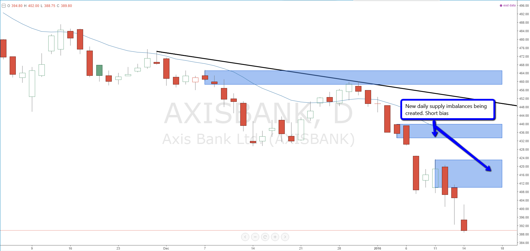 axis_bank_daily