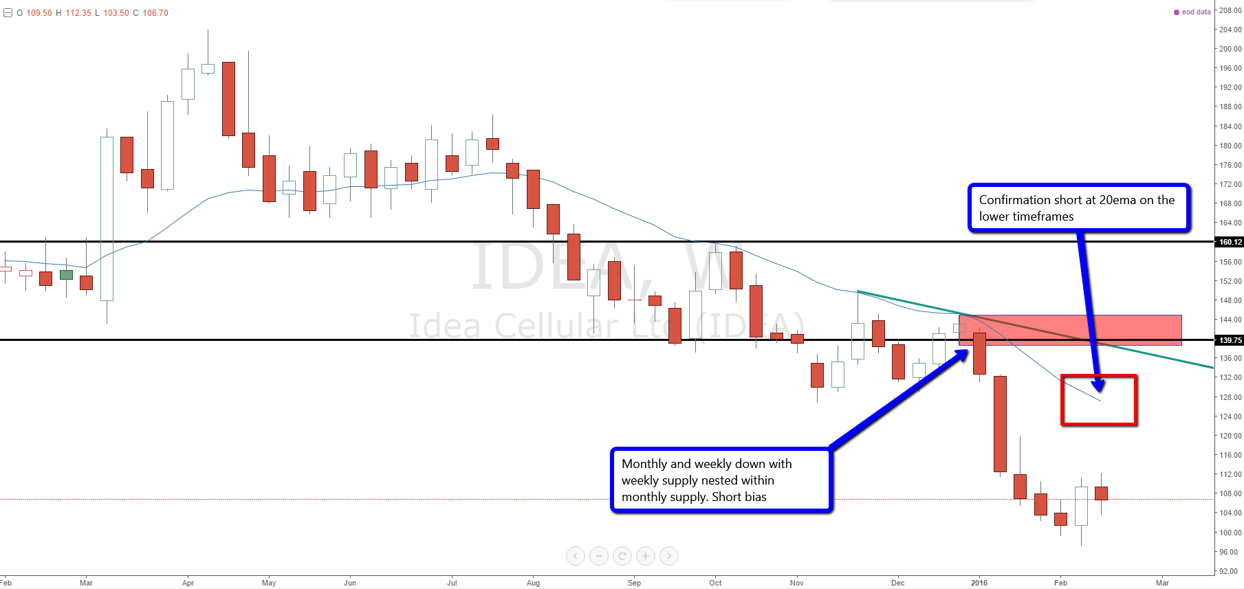 idea_cellular_weekly