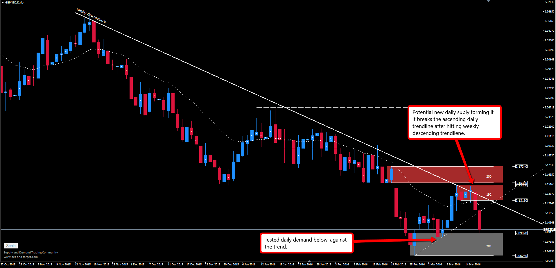gbpnzd_daily