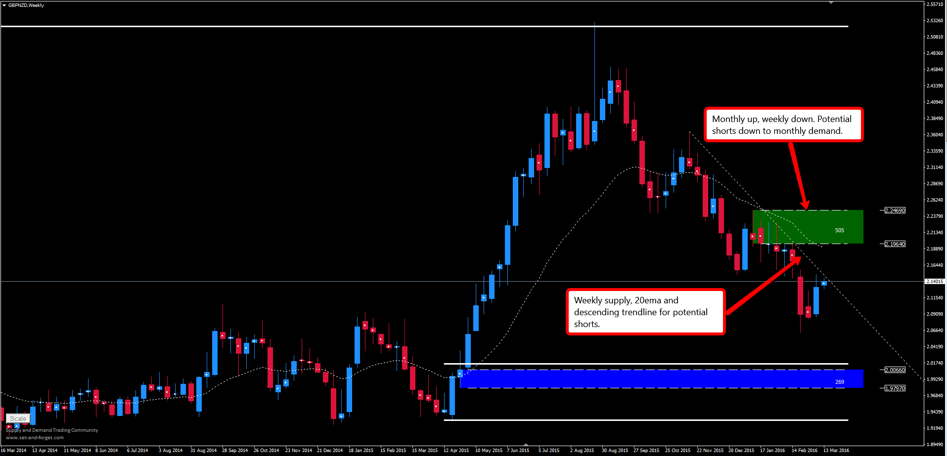 gbpnzd_weekly
