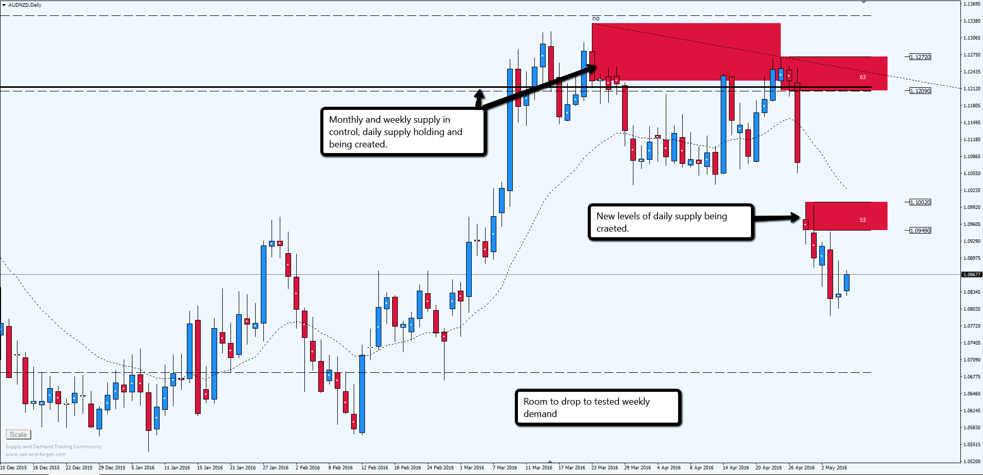 Supply demand analysis forex