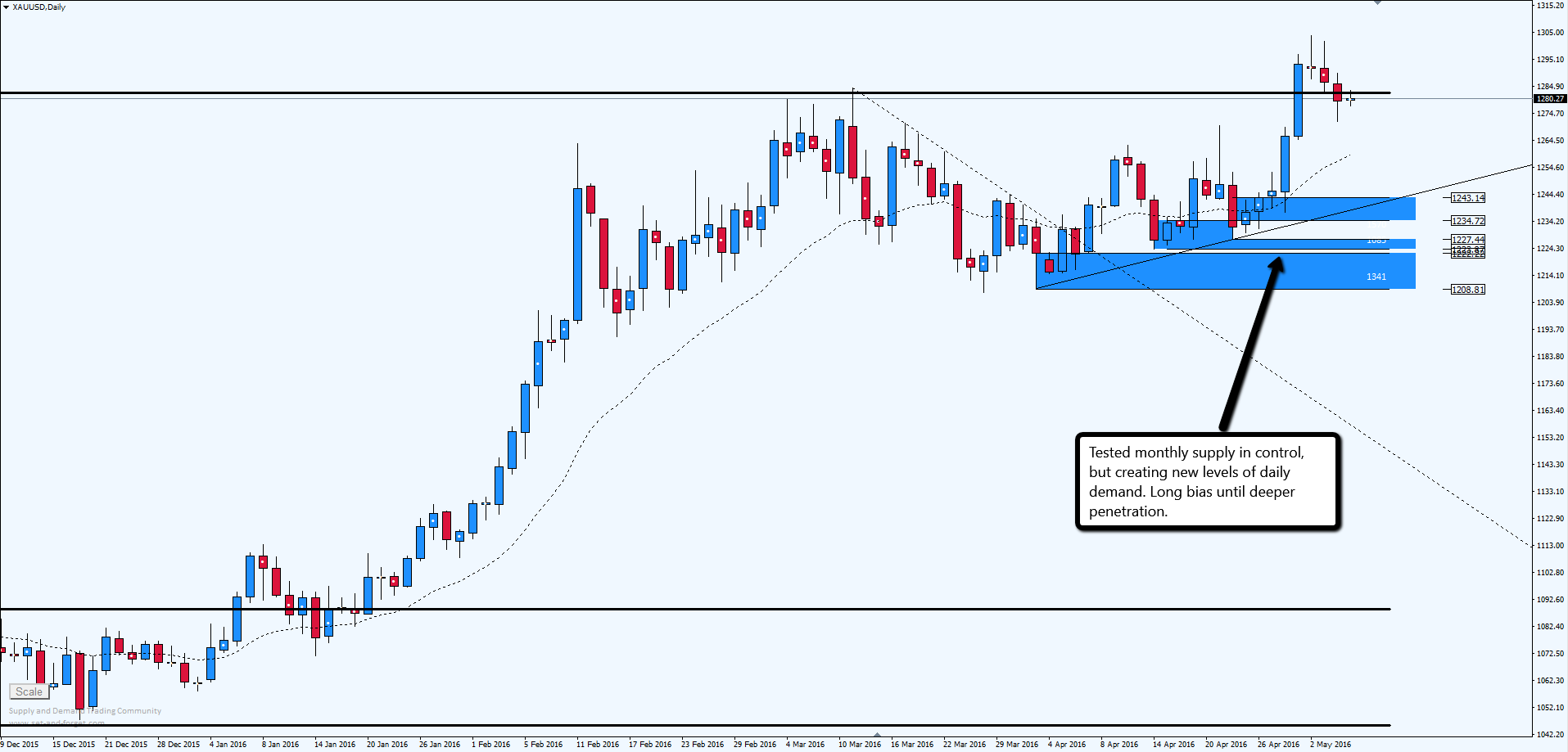Commodity XAUUSD: New daily demand imbalances | Set and ...