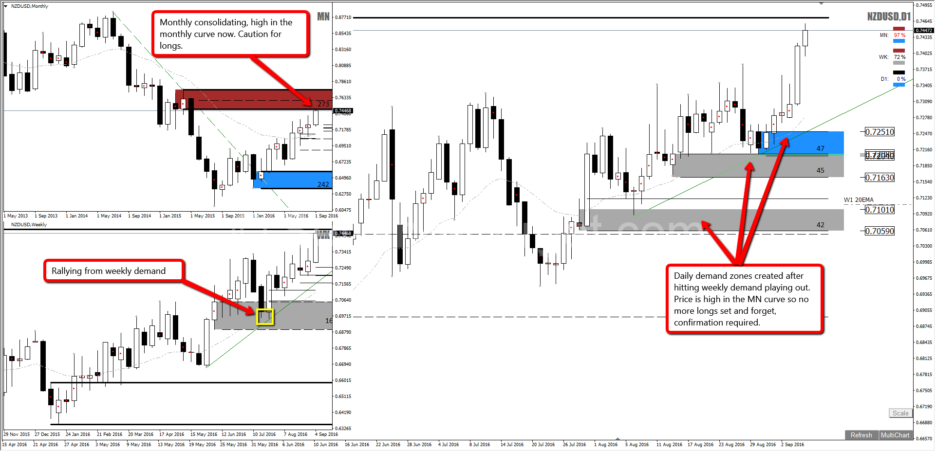 Set and forget daily forex strategy