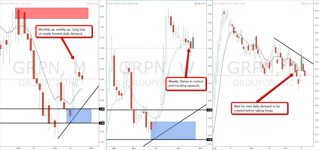 us stock groupon monthly and weekly demand zones lower set and forget