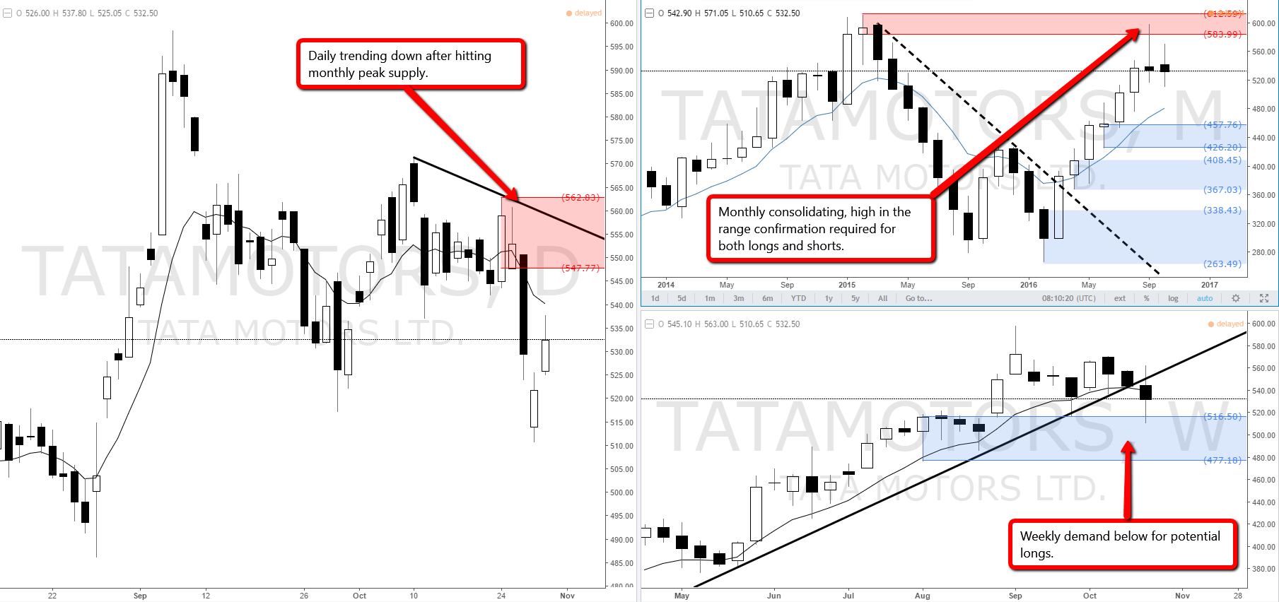 Indian Stock Tata Motors Monthly Supply Imbalance In