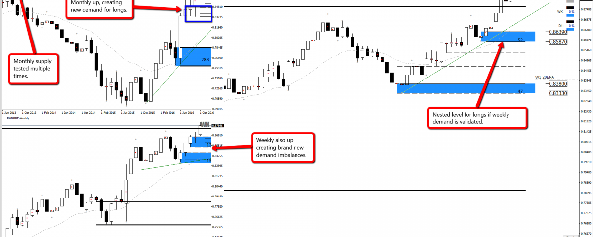 Forex supply and demand course