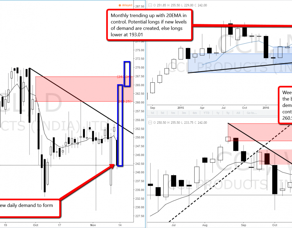 1_ccl_indian_stock_uptrend_demand