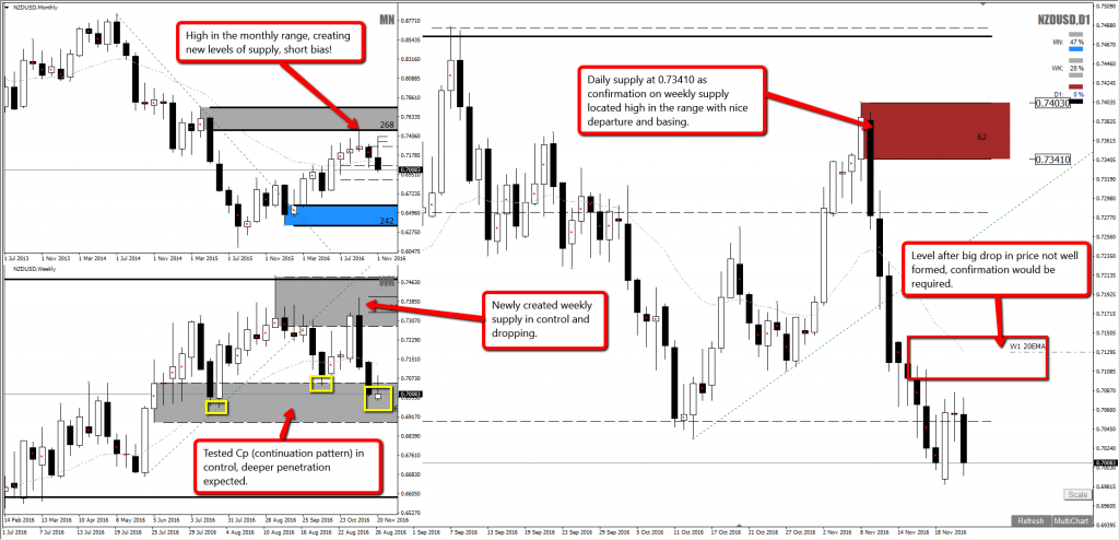 1_nzdusd_forex_supply_shorts