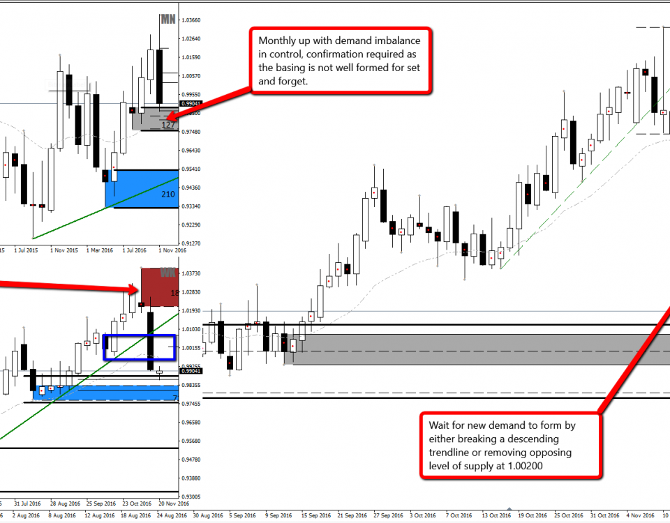 Forex strategy set and forget