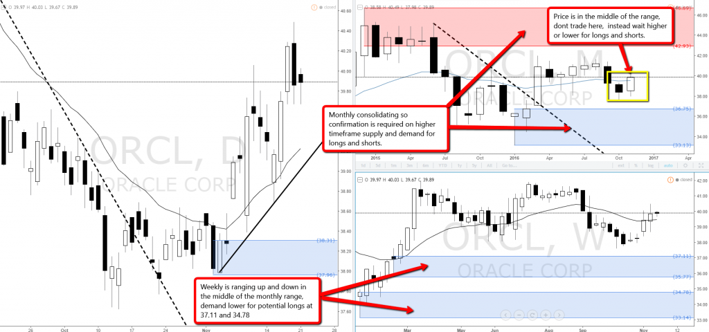 1_oracle_consolidating_demand_longs_stock
