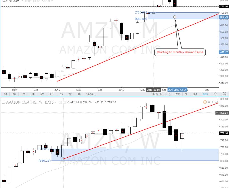 amazon_demand_level