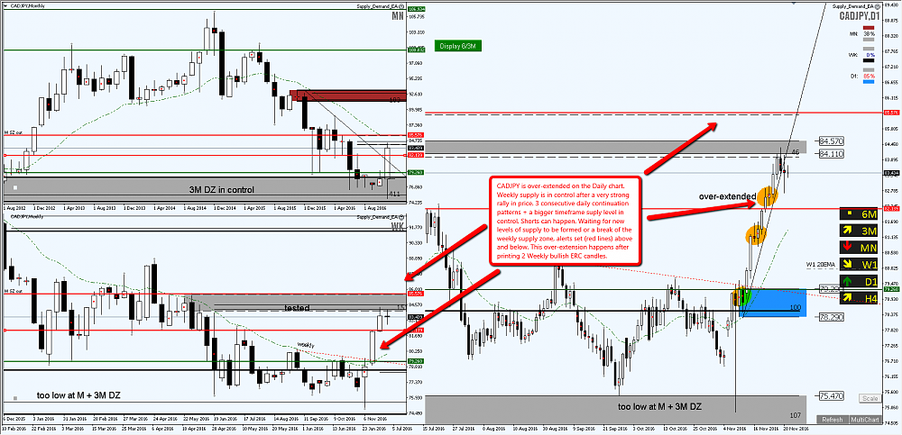 cadjpy-weekly-supply-level-in-control