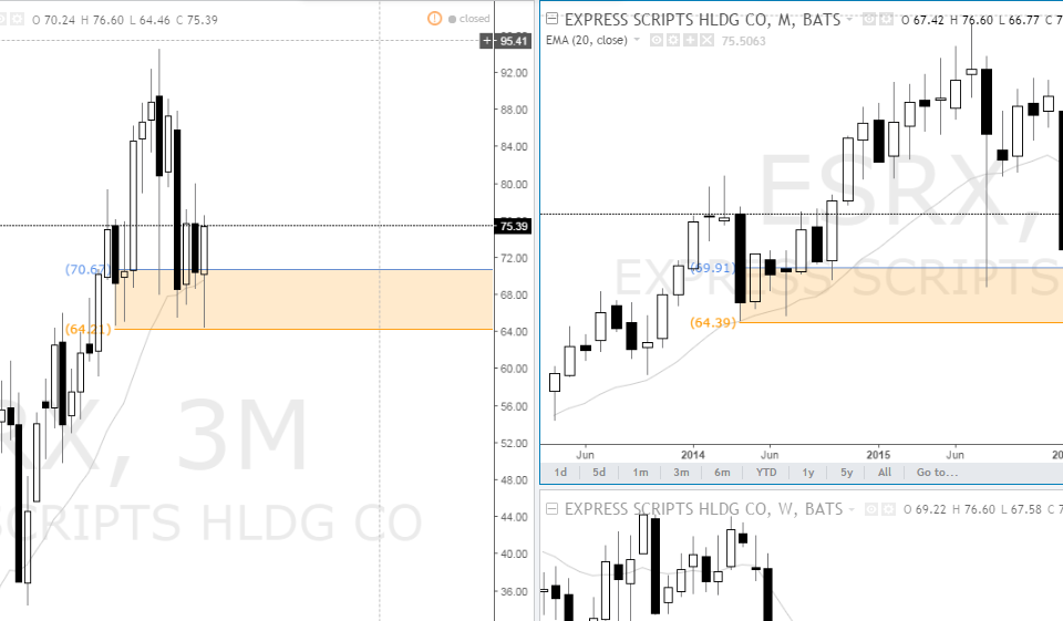 express-scripts-holding