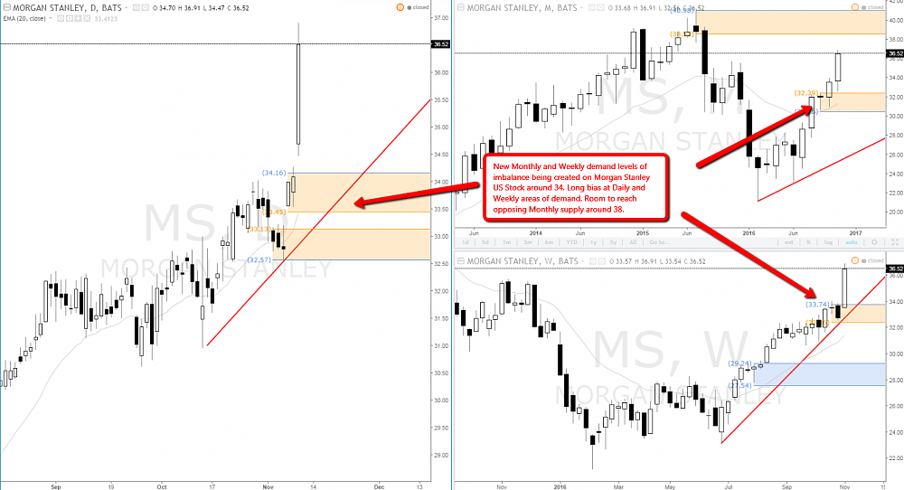 Morgan Stanley Us Stock Supply And Demand Analysis Longs