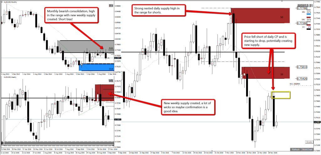 1_audusd_forex_shorts_supply