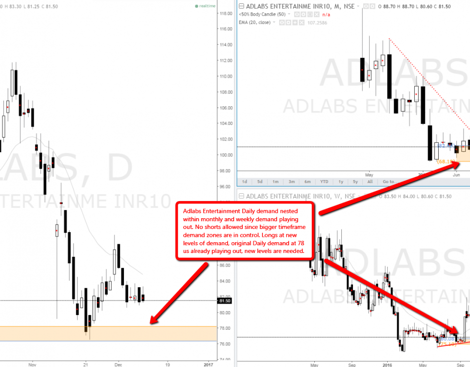adlabs_nse_indian_stock_demand