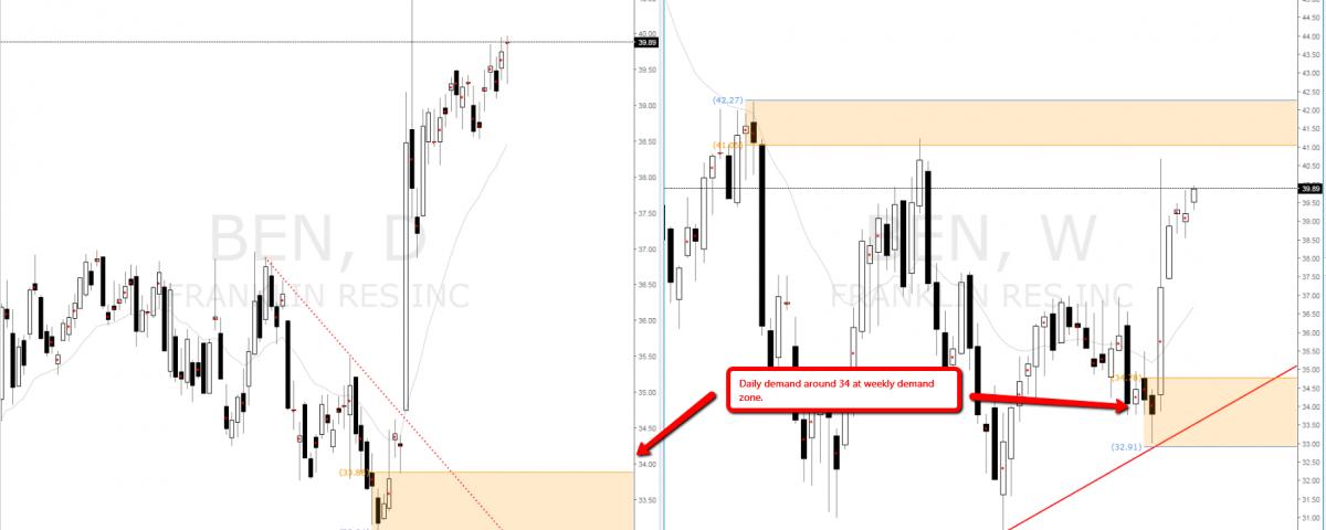 ben_indian_stock_supply_demand-levels
