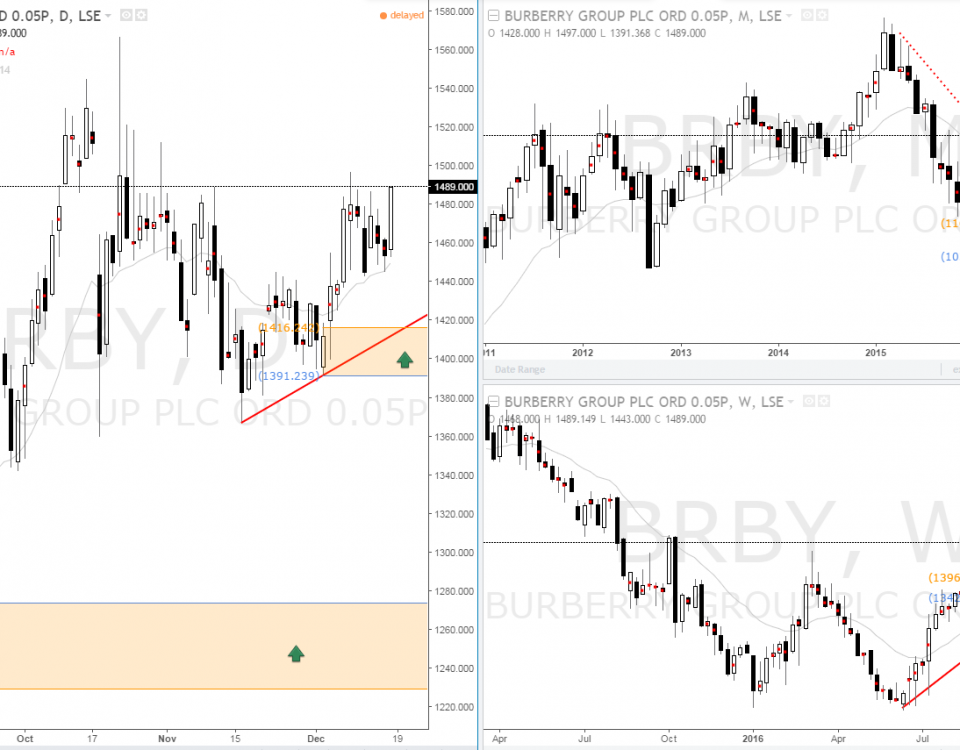 burberry_uk_lse_stock_demand