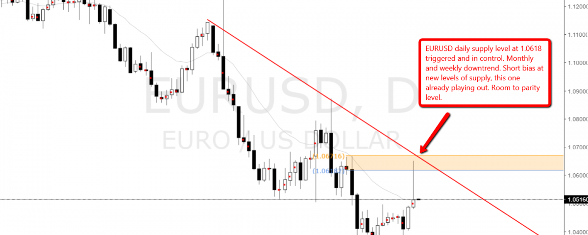 eurusd_supply_level