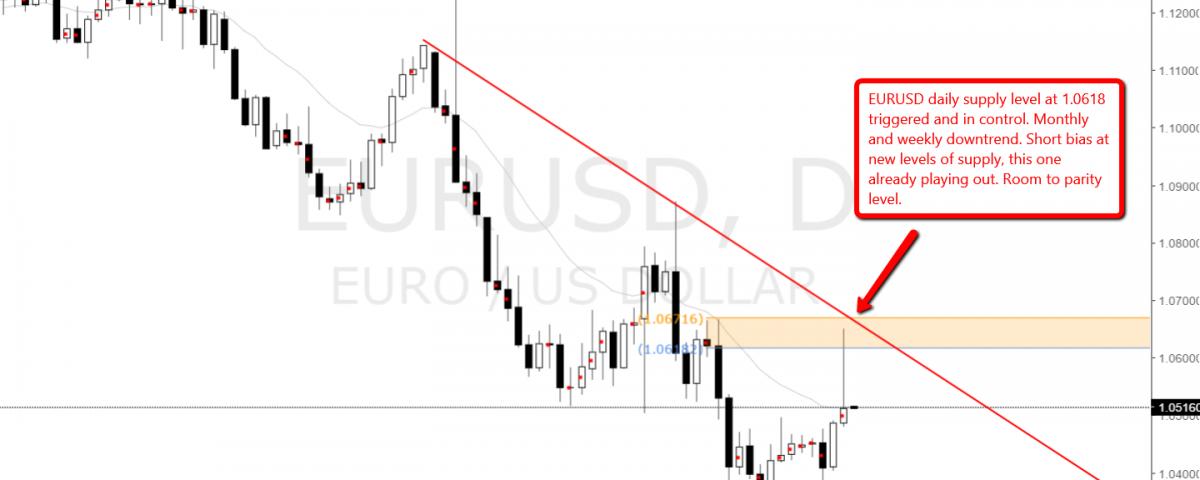 eurusd_supply_level