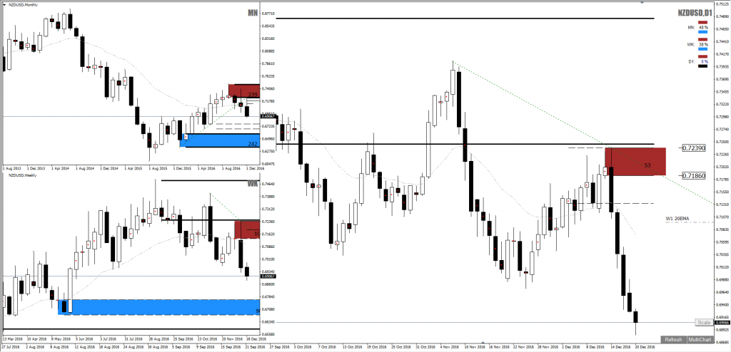 nzdusd_forex_supply_short