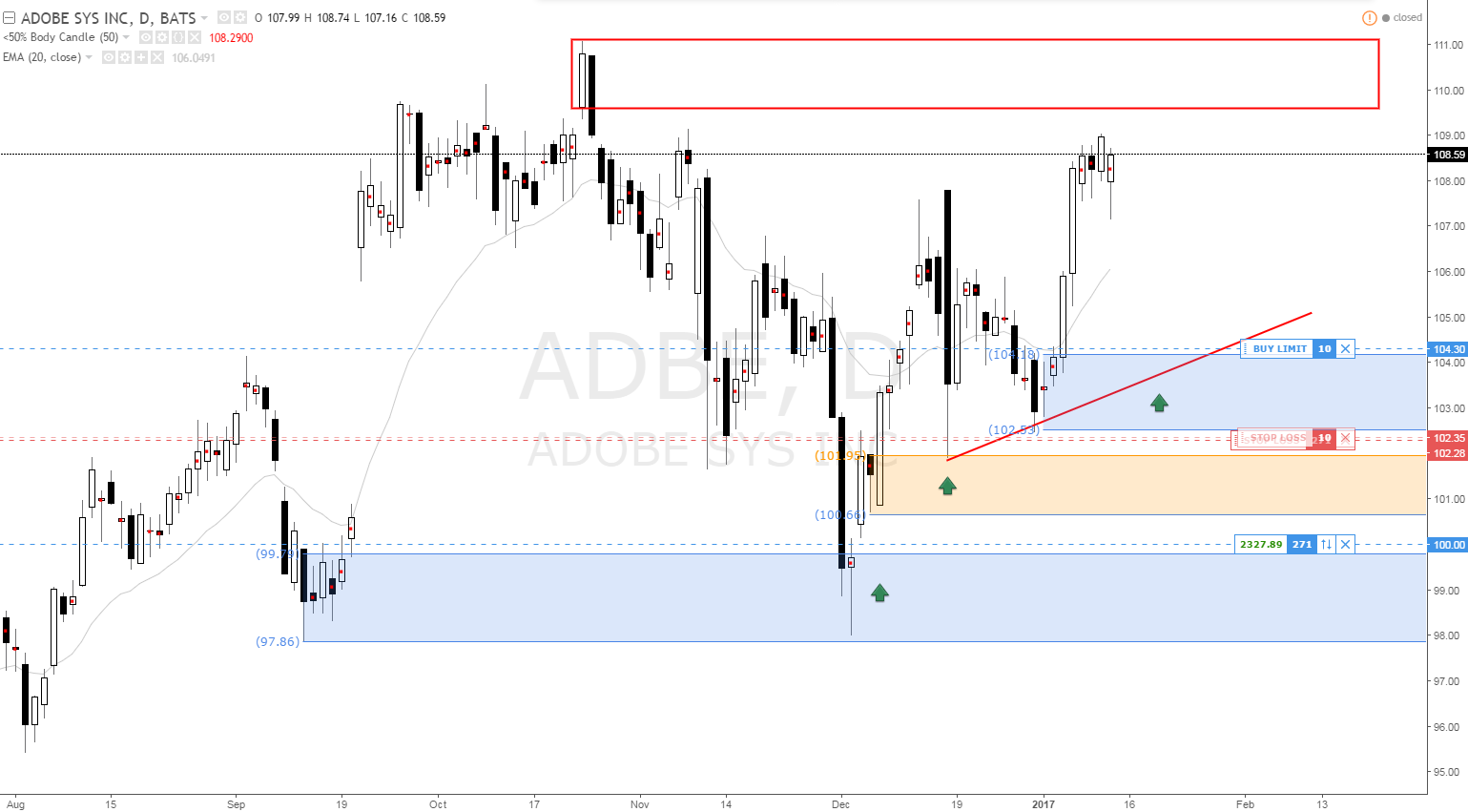 adobe_daily_demand_levels