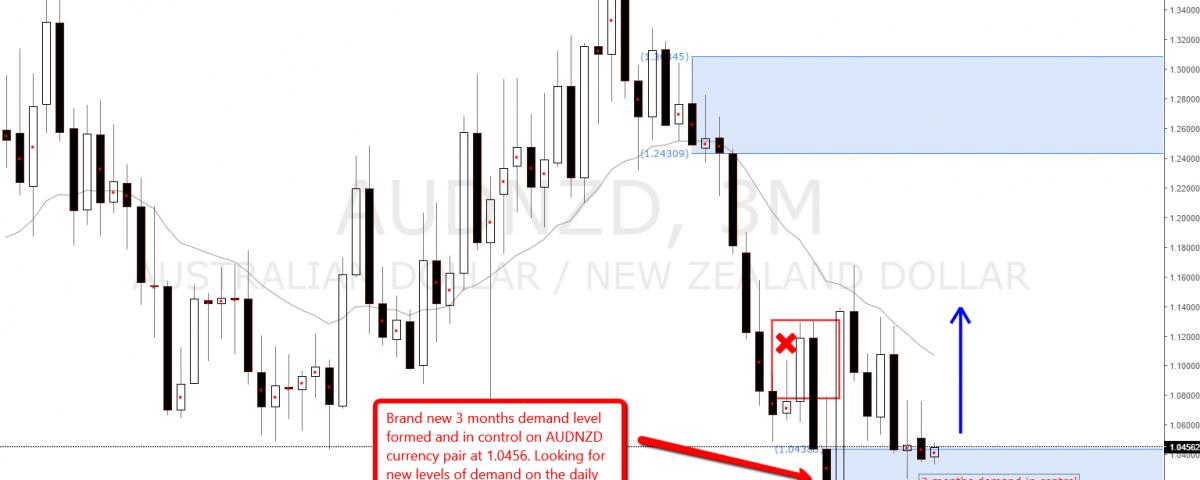 audnzd_demand_level