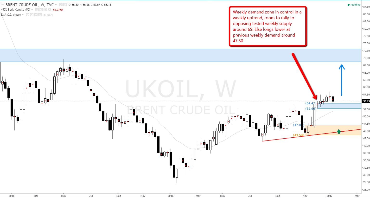 brent-ukoil-demand-level