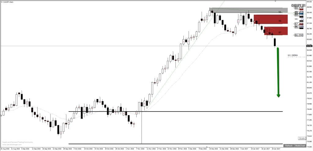 cadjpy_forex_supply_short