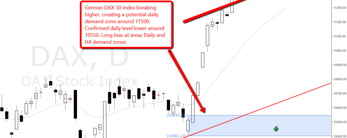 dax30-german-index-demand-levels