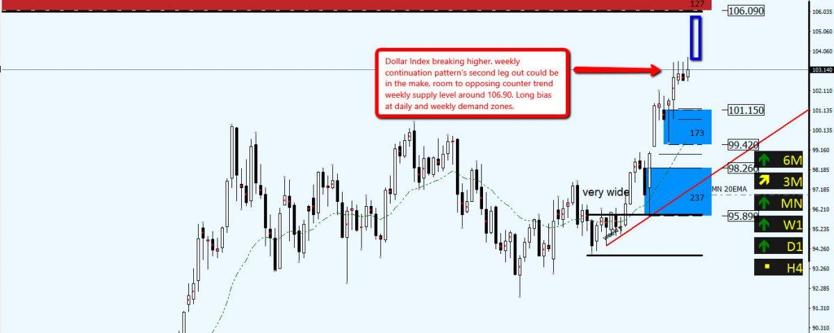 dollar-index-demand-levels
