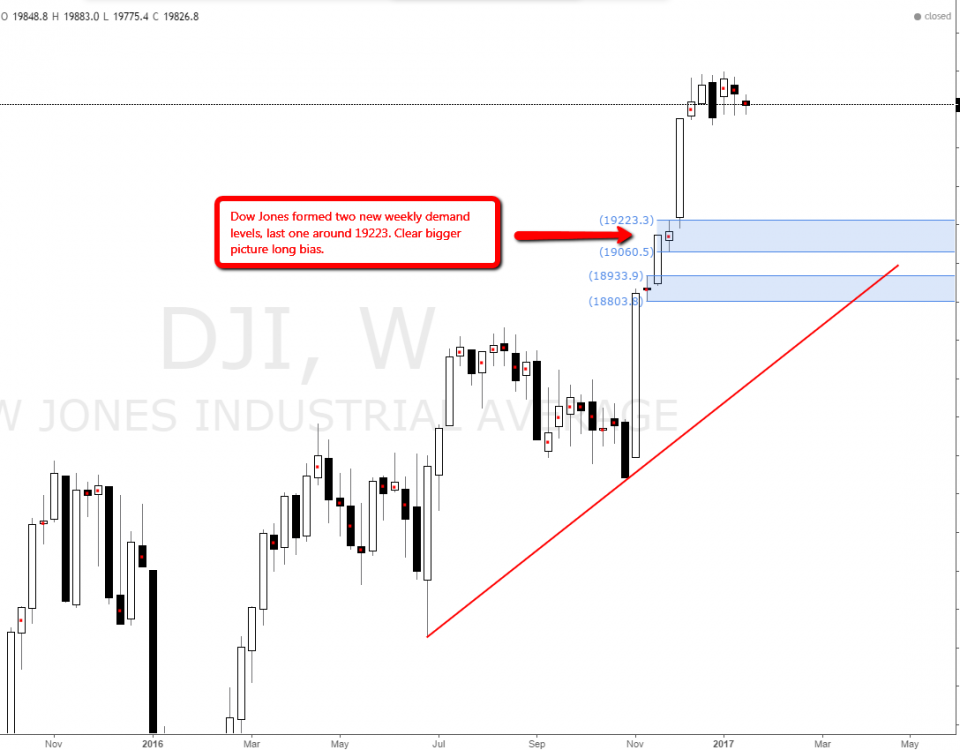 dowjones_weekly_demand_level