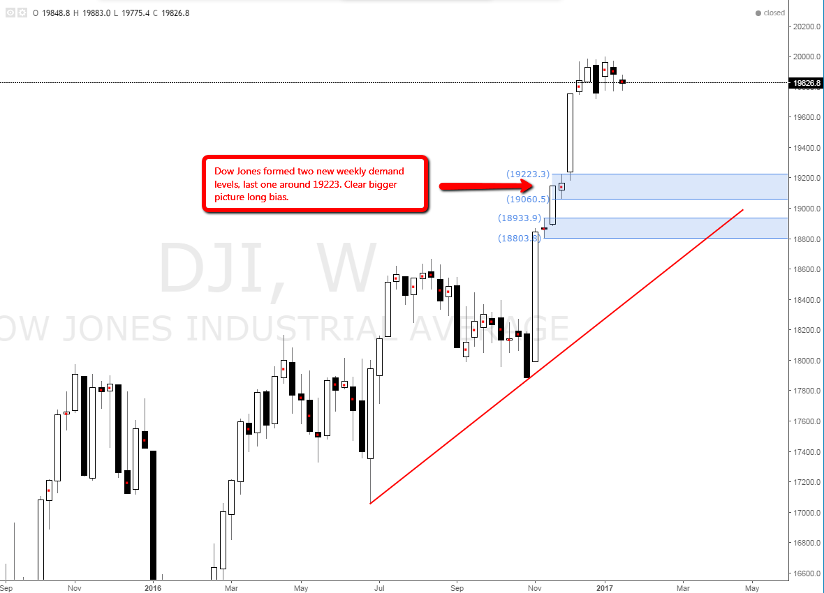 dowjones_weekly_demand_level