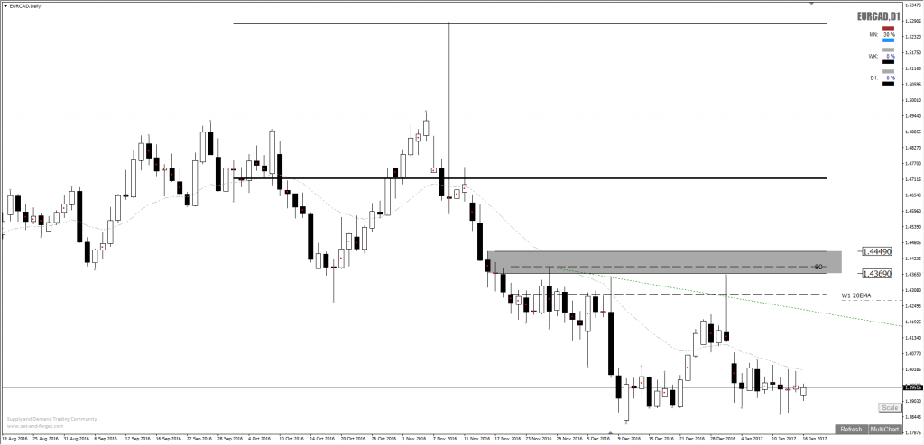 eurcad_forex_supply_short