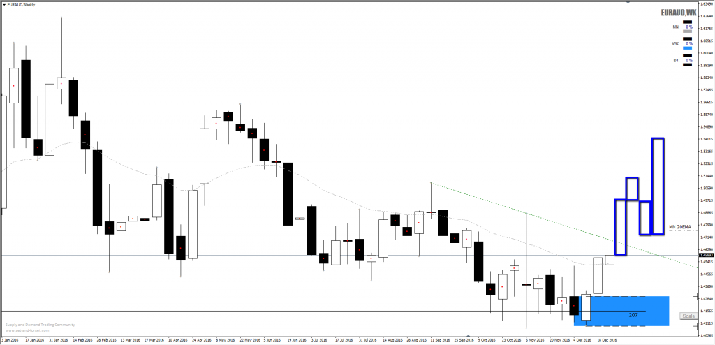 forex_euraud_demand_weekly